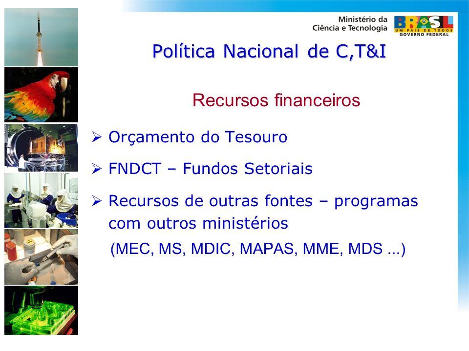 Política Nacional de C,T&I Recursos financeiros Orçamento do Tesouro FNDCT – Fundos Setoriais Recursos de outras fontes – programas com outros ministé