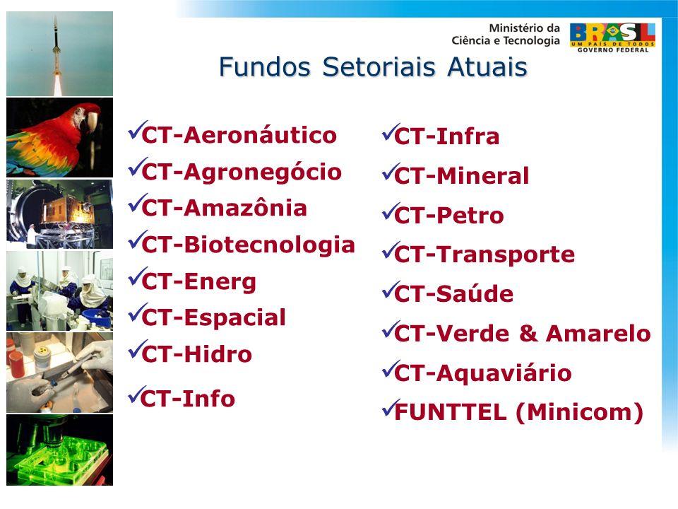CT-Aeronáutico CT-Agronegócio CT-Amazônia CT-Biotecnologia CT-Energ CT-Espacial CT-Hidro CT-Info CT-Infra CT-Mineral CT-Petro CT-Transporte CT-Saúde C