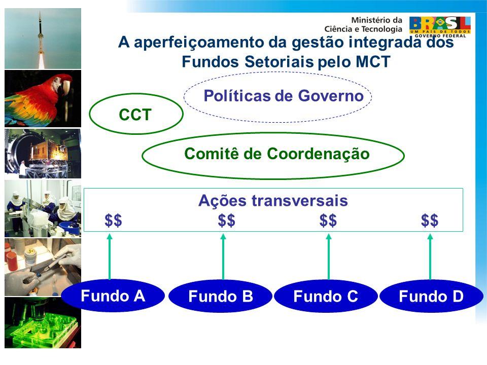 A aperfeiçoamento da gestão integrada dos Fundos Setoriais pelo MCT Políticas de Governo Fundo A Fundo BFundo CFundo D $$ Ações transversais Comitê de