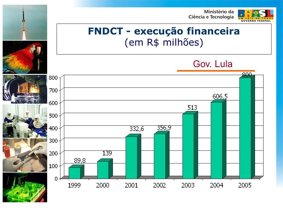 FNDCT - execução financeira (em R$ milhões) Gov. Lula