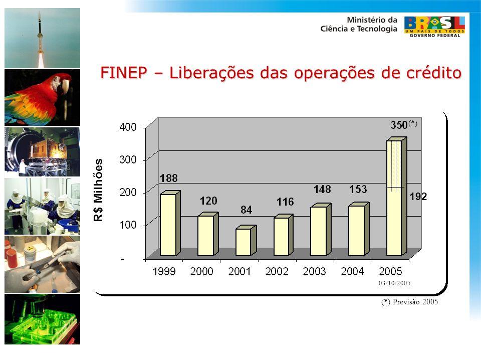 FINEP – Liberações das operações de crédito (*) 192 (*) Previsão 2005 03/10/2005 R$ Milhões
