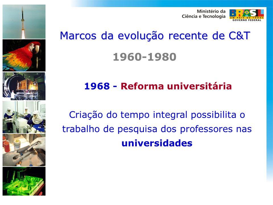 1968 - Reforma universitária Criação do tempo integral possibilita o trabalho de pesquisa dos professores nas universidades 1960-1980 Marcos da evoluç