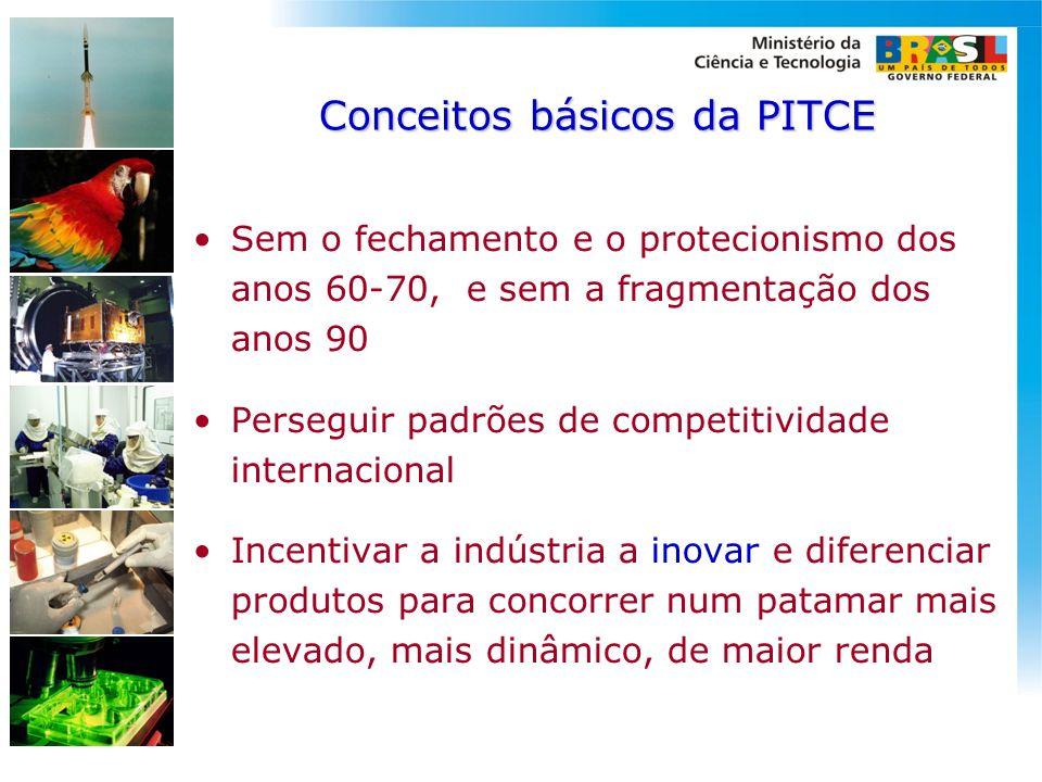 Conceitos básicos da PITCE Sem o fechamento e o protecionismo dos anos 60-70, e sem a fragmentação dos anos 90 Perseguir padrões de competitividade in