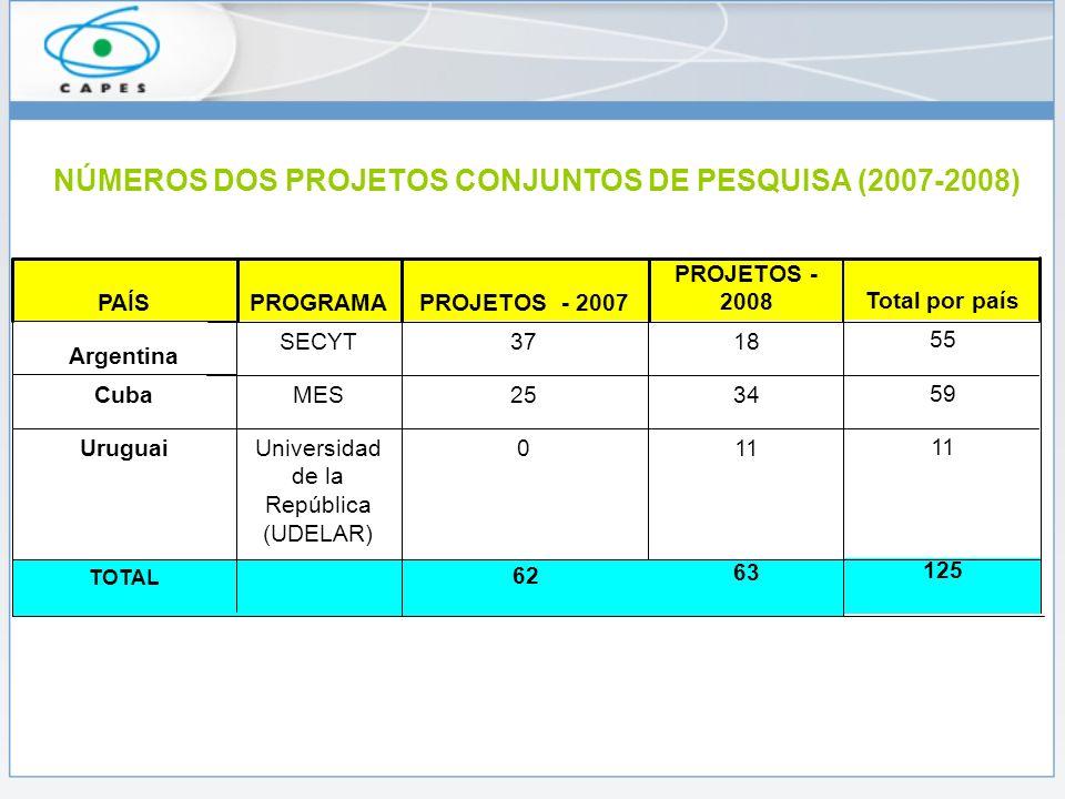 NÚMEROS DOS PROJETOS CONJUNTOS DE PESQUISA (2007-2008) TOTAL Uruguai Cuba Argentina PAÍS 63 110Universidad de la República (UDELAR) 3425MES 1837SECYT