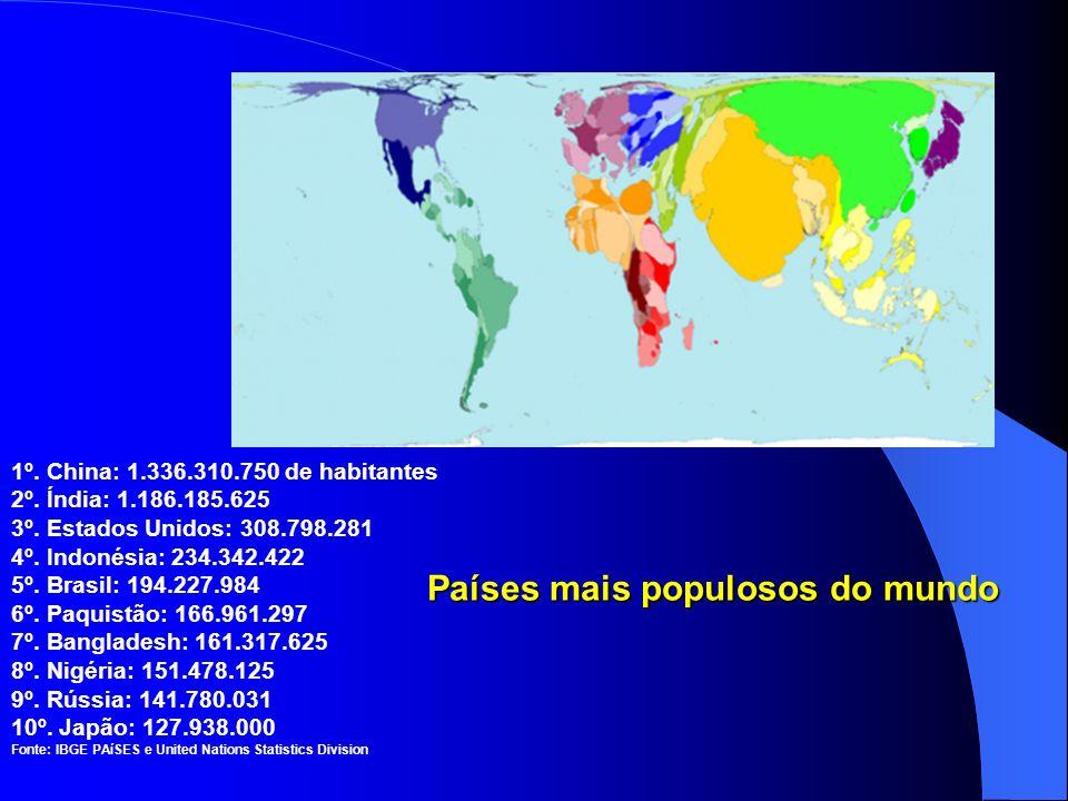1º.China: 1.336.310.750 de habitantes 2º. Índia: 1.186.185.625 3º.