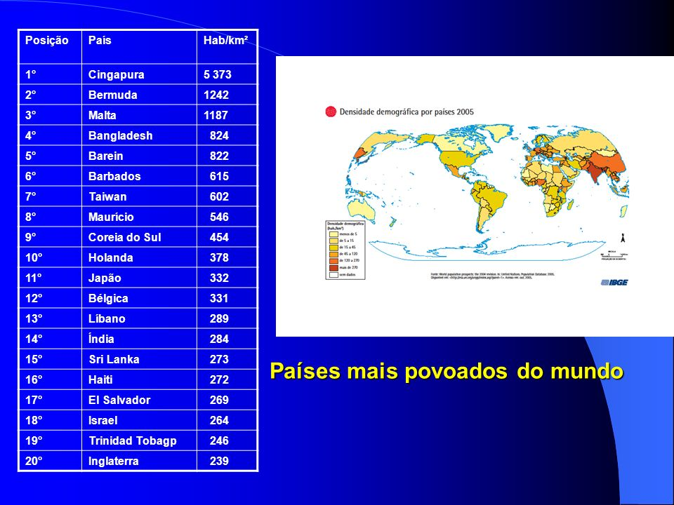 PosiçãoPaísHab/km² 1°Cingapura5 373 2°Bermuda1242 3°Malta1187 4°Bangladesh 824 5°Barein 822 6°Barbados 615 7°Taiwan 602 8°Maurício 546 9°Coreia do Sul 454 10°Holanda 378 11°Japão 332 12°Bélgica 331 13°Líbano 289 14°Índia 284 15°Sri Lanka 273 16°Haiti 272 17°El Salvador 269 18°Israel 264 19°Trinidad Tobagp 246 20°Inglaterra 239 Países mais povoados do mundo