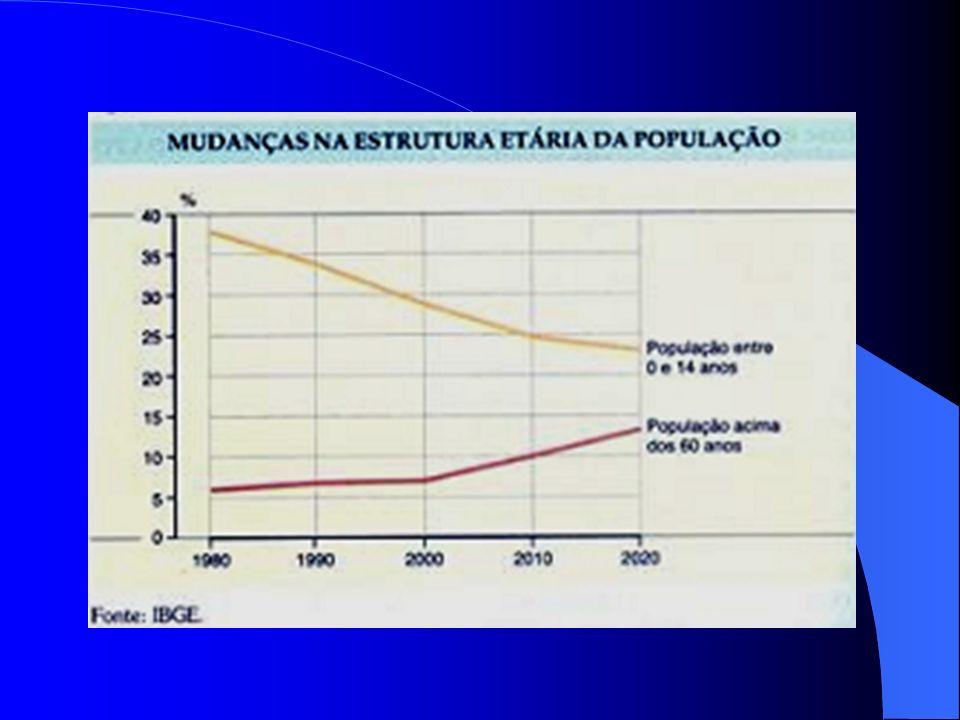 No Brasil nas últimas décadas, o declínio das taxas de crescimento vegetativo ou natural e o aumento da expectativa ou esperança de vida, vêm aumentan