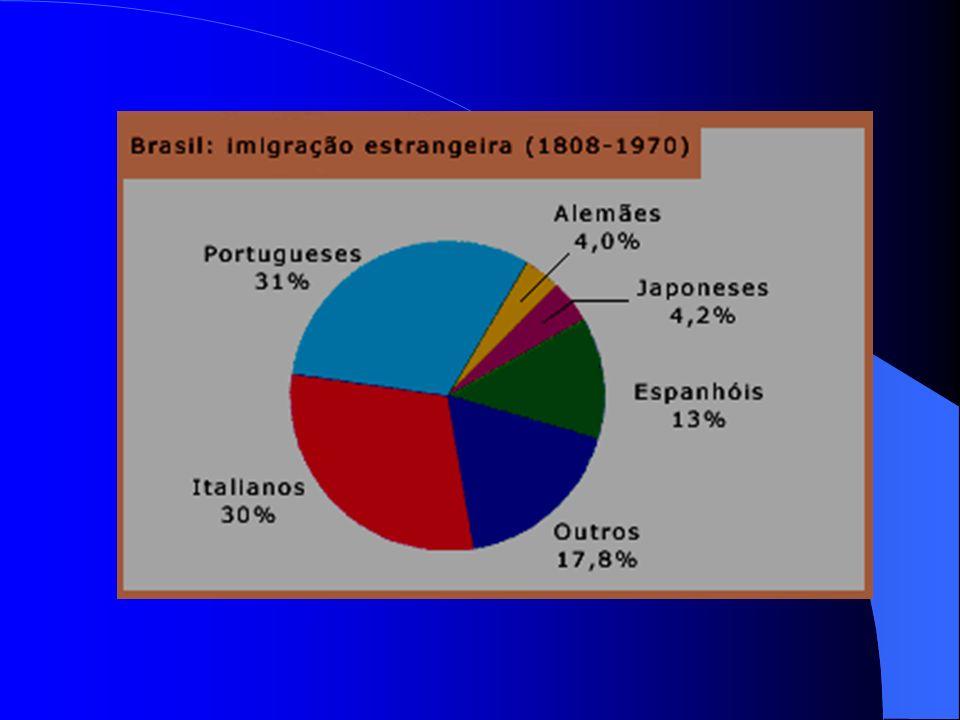 1930 até os dias atuais Vários acontecimentos frearam a vinda de imigrantes: revoluções de 1930 e 1932; 80% dos imigrantes deveriam ser agricultores;
