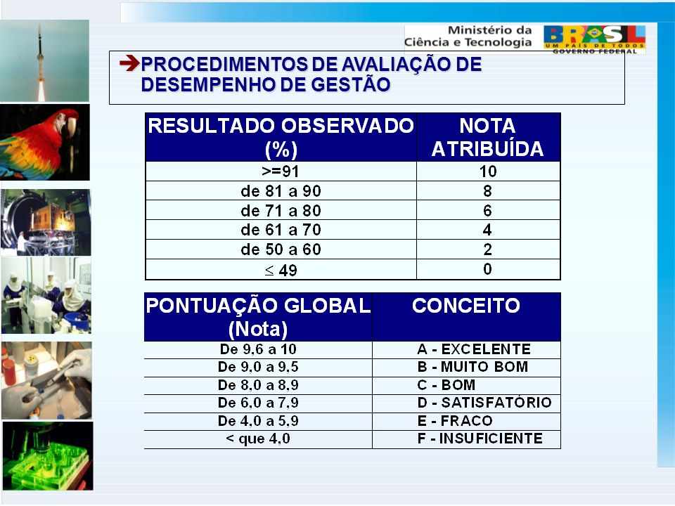 PROCEDIMENTOS DE AVALIAÇÃO DE DESEMPENHO DE GESTÃO PROCEDIMENTOS DE AVALIAÇÃO DE DESEMPENHO DE GESTÃO