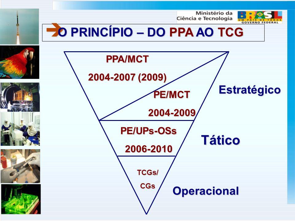PPA/MCT 2004-2007 (2009) PE/MCT2004-2009 PE/UPs-OSs2006-2010 TCGs/CGs Estratégico Tático Operacional O PRINCÍPIO – DO PPA AO TCG O PRINCÍPIO – DO PPA AO TCG