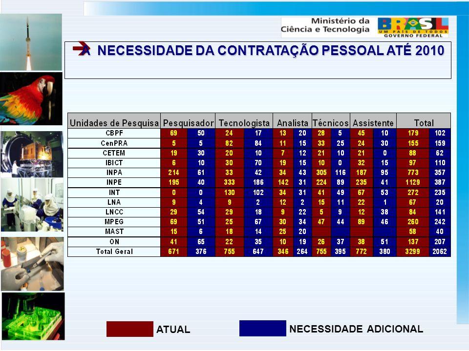 A NECESSIDADE DA CONTRATAÇÃO PESSOAL ATÉ 2010 A NECESSIDADE DA CONTRATAÇÃO PESSOAL ATÉ 2010 ATUAL NECESSIDADE ADICIONAL