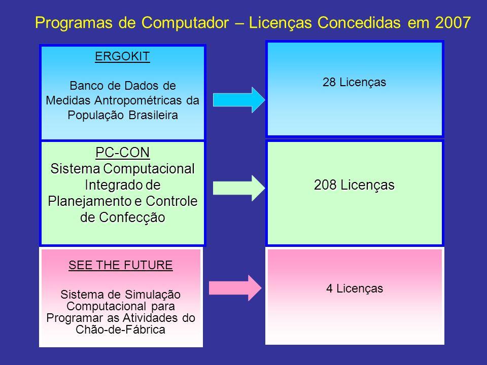 ERGOKIT Banco de Dados de Medidas Antropométricas da População Brasileira PC-CON Sistema Computacional Integrado de Planejamento e Controle de Confecç
