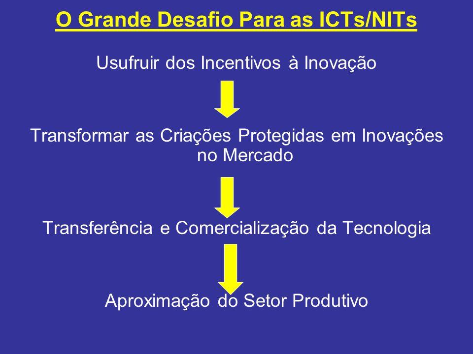 O Grande Desafio Para as ICTs/NITs Usufruir dos Incentivos à Inovação Transformar as Criações Protegidas em Inovações no Mercado Transferência e Comer