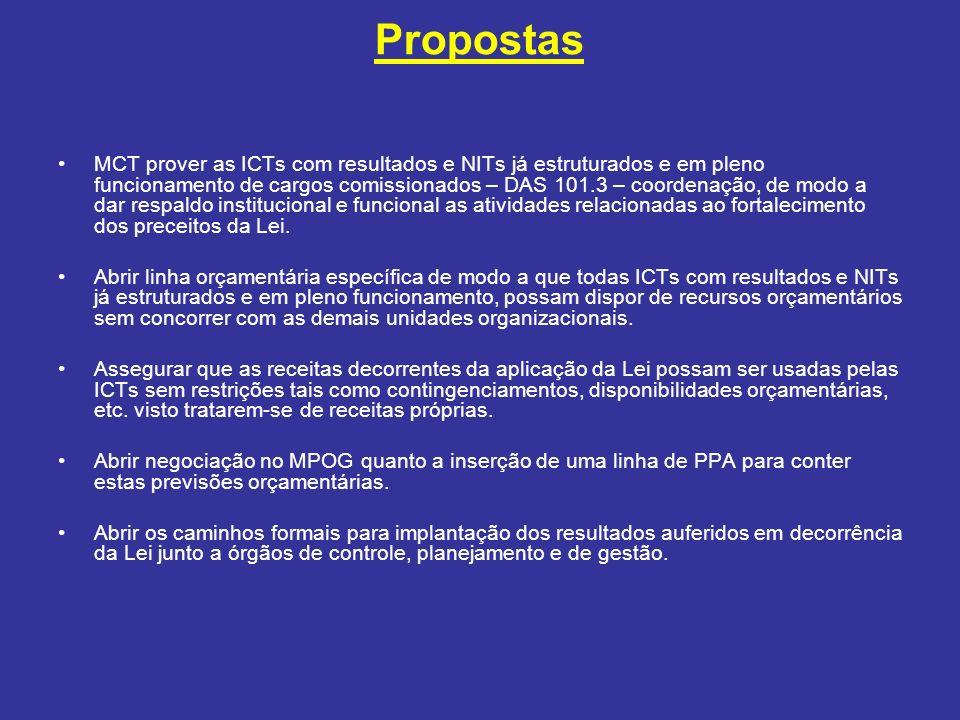 Propostas MCT prover as ICTs com resultados e NITs já estruturados e em pleno funcionamento de cargos comissionados – DAS 101.3 – coordenação, de modo