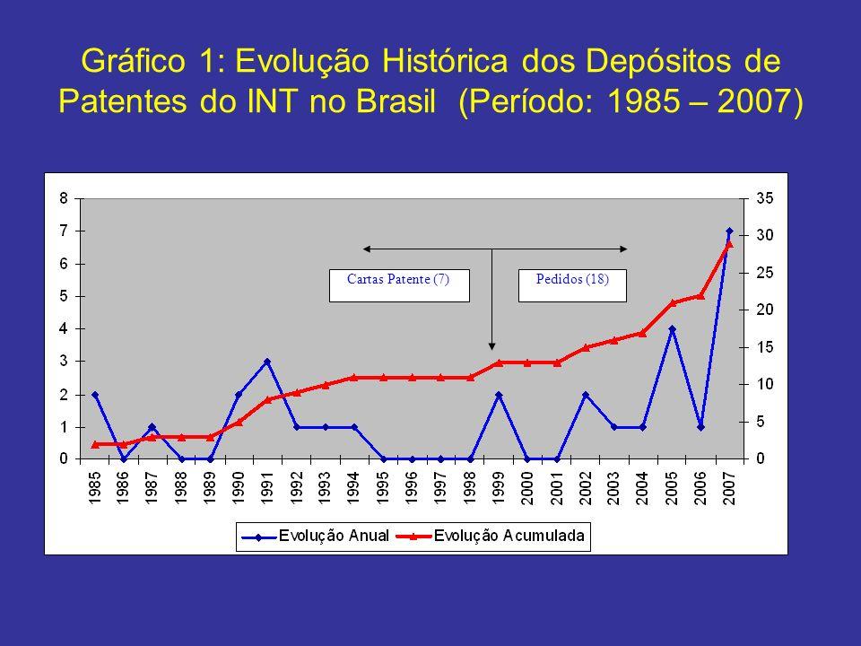 Gráfico 1: Evolução Histórica dos Depósitos de Patentes do INT no Brasil (Período: 1985 – 2007) Pedidos (16) Cartas Patentes (7) Pedidos (18)Cartas Pa