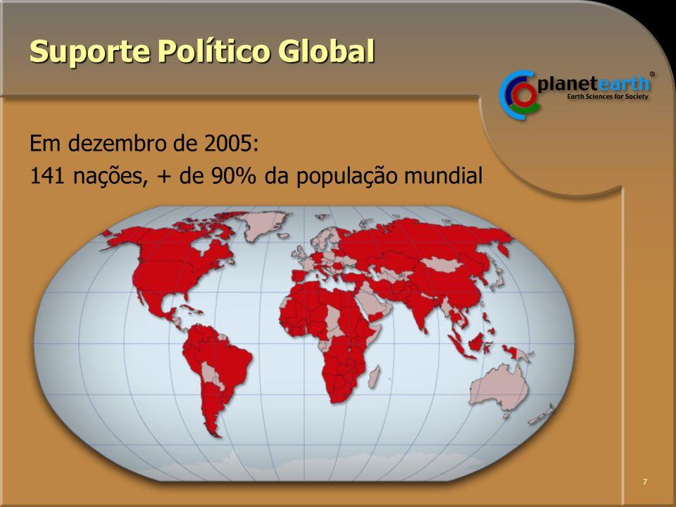 7 Suporte Político Global Em dezembro de 2005: 141 nações, + de 90% da população mundial