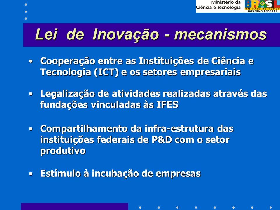 Cooperação entre as Instituições de Ciência e Tecnologia (ICT) e os setores empresariaisCooperação entre as Instituições de Ciência e Tecnologia (ICT) e os setores empresariais Legalização de atividades realizadas através das fundações vinculadas às IFESLegalização de atividades realizadas através das fundações vinculadas às IFES Compartilhamento da infra-estrutura das instituições federais de P&D com o setor produtivoCompartilhamento da infra-estrutura das instituições federais de P&D com o setor produtivo Estímulo à incubação de empresasEstímulo à incubação de empresas Lei de Inovação - mecanismos