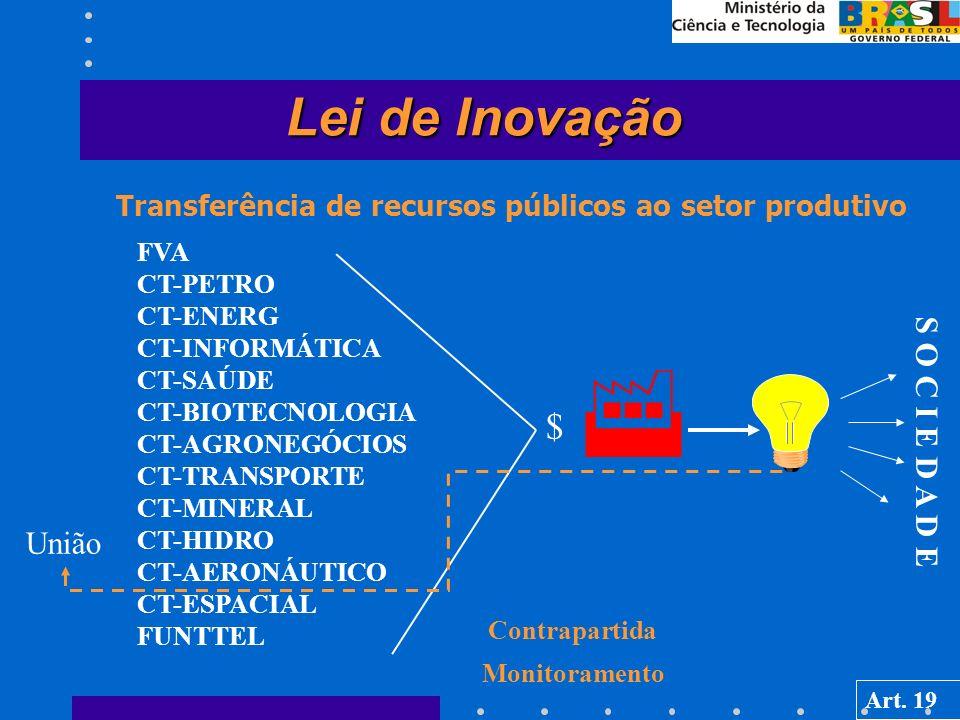 Transferência de recursos públicos ao setor produtivo Lei de Inovação FVA CT-PETRO CT-ENERG CT-INFORMÁTICA CT-SAÚDE CT-BIOTECNOLOGIA CT-AGRONEGÓCIOS CT-TRANSPORTE CT-MINERAL CT-HIDRO CT-AERONÁUTICO CT-ESPACIAL FUNTTEL S O C I E D A D E União $ Contrapartida Monitoramento Art.