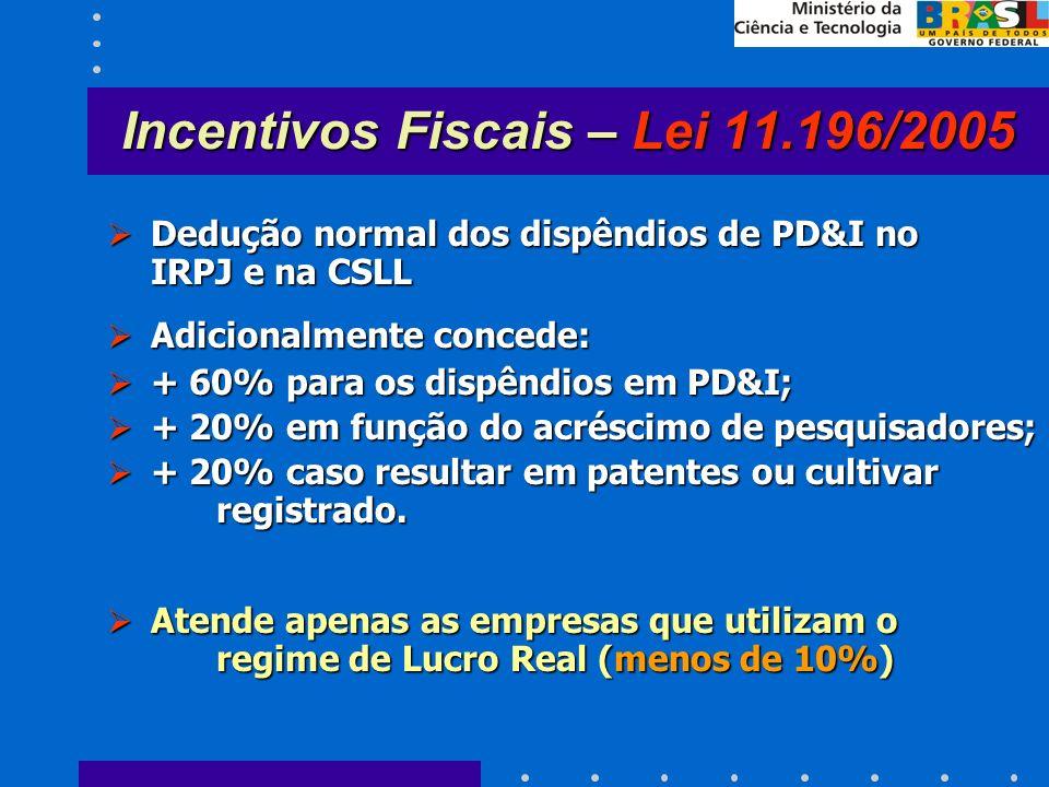 Incentivos Fiscais – Lei 11.196/2005 Dedução normal dos dispêndios de PD&I no IRPJ e na CSLL Dedução normal dos dispêndios de PD&I no IRPJ e na CSLL Adicionalmente concede: Adicionalmente concede: + 60% para os dispêndios em PD&I; + 60% para os dispêndios em PD&I; + 20% em função do acréscimo de pesquisadores; + 20% em função do acréscimo de pesquisadores; + 20% caso resultar em patentes ou cultivar registrado.