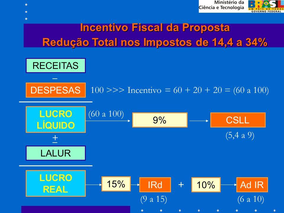 RECEITAS DESPESAS Incentivo Fiscal da Proposta Redução Total nos Impostos de 14,4 a 34% IRd 15% 9% LUCRO REAL CSLL LALUR LUCRO LÍQUIDO +_ _ Ad IR10% + 100 >>> Incentivo = 60 + 20 + 20 = (60 a 100) (9 a 15) (5,4 a 9) (6 a 10) (60 a 100)