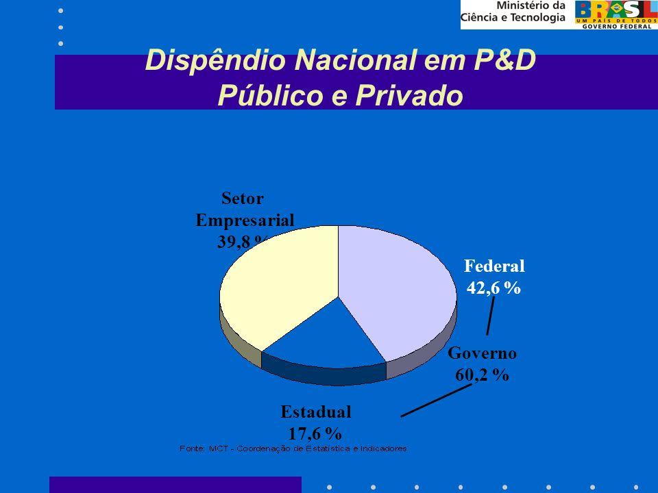 Dispêndio Nacional em P&D Público e Privado Federal 42,6 % Estadual 17,6 % Setor Empresarial 39,8 % Governo 60,2 %