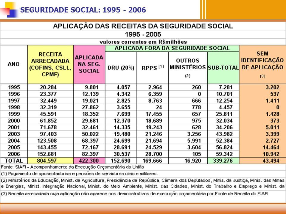 SEGURIDADE SOCIAL: 1995 - 2006