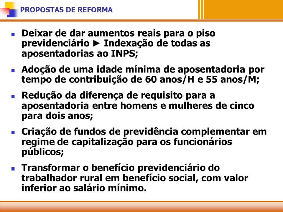 PROPOSTAS DE REFORMA Deixar de dar aumentos reais para o piso previdenciário Indexação de todas as aposentadorias ao INPS; Adoção de uma idade mínima