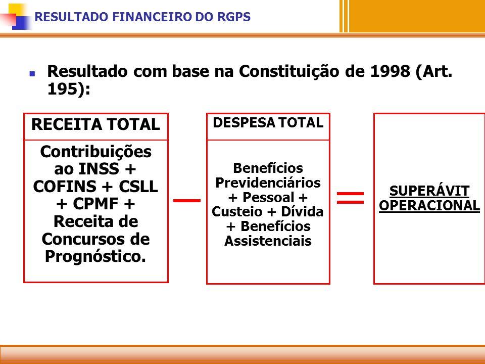 RESULTADO FINANCEIRO DO RGPS RECEITA TOTAL Contribuições ao INSS + COFINS + CSLL + CPMF + Receita de Concursos de Prognóstico. SUPERÁVIT OPERACIONAL D