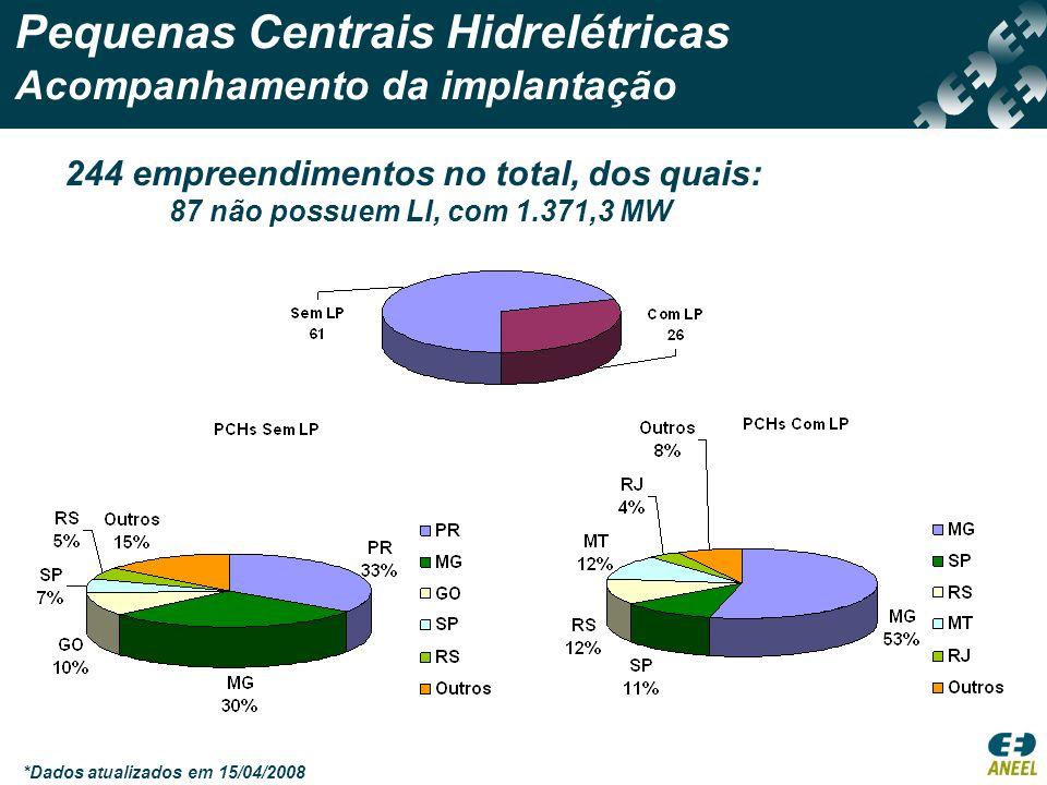 Pequenas Centrais Hidrelétricas Acompanhamento da implantação *Dados atualizados em 15/04/2008 244 empreendimentos no total, dos quais: 87 não possuem LI, com 1.371,3 MW