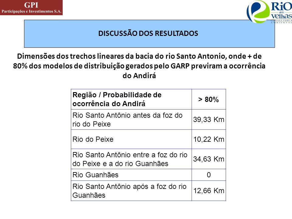 Dimensões dos trechos lineares da bacia do rio Santo Antonio, onde + de 80% dos modelos de distribuição gerados pelo GARP previram a ocorrência do And