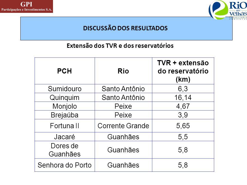 Extensão dos TVR e dos reservatórios PCHRio TVR + extensão do reservatório (km) SumidouroSanto Antônio6,3 QuinquimSanto Antônio16,14 MonjoloPeixe4,67