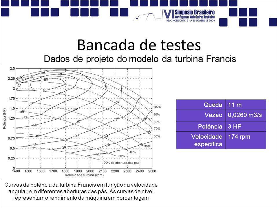 Bancada de testes Queda11 m Vazão0,0260 m3/s Potência3 HP Velocidade especifica 174 rpm Dados de projeto do modelo da turbina Francis Curvas de potênc