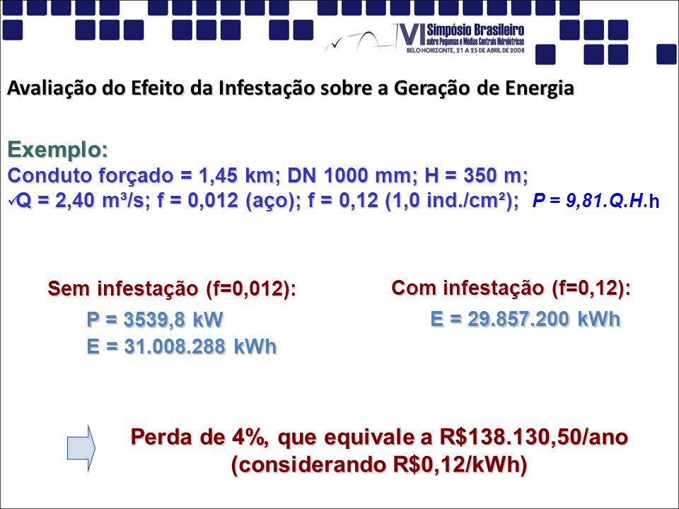 Avaliação do Efeito da Infestação sobre a Geração de Energia Exemplo: Conduto forçado = 1,45 km; DN 1000 mm; H = 350 m; Q = 2,40 m³/s; f = 0,012 (aço)
