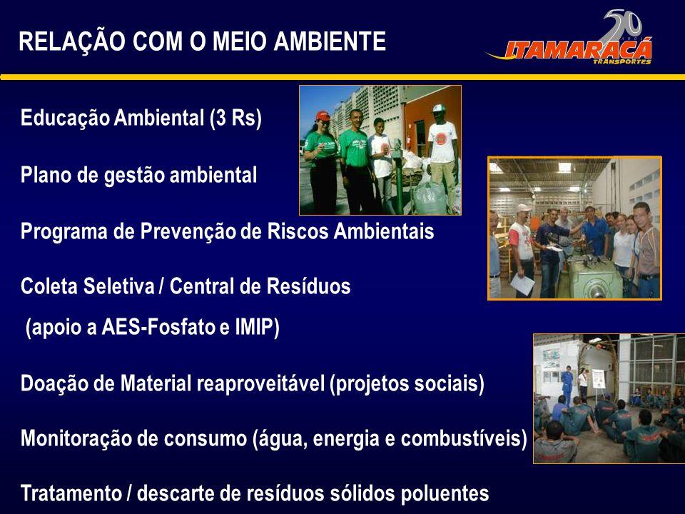 RELAÇÃO COM O MEIO AMBIENTE Educação Ambiental (3 Rs) Plano de gestão ambiental Programa de Prevenção de Riscos Ambientais Coleta Seletiva / Central d