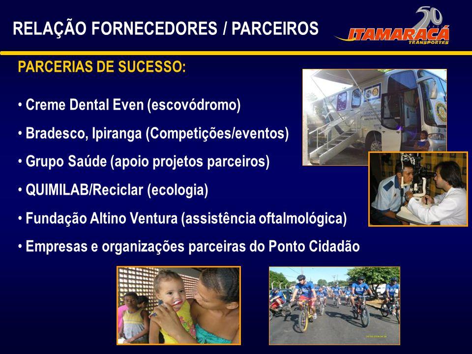 RELAÇÃO FORNECEDORES / PARCEIROS PARCERIAS DE SUCESSO: Creme Dental Even (escovódromo) Bradesco, Ipiranga (Competições/eventos) Grupo Saúde (apoio pro