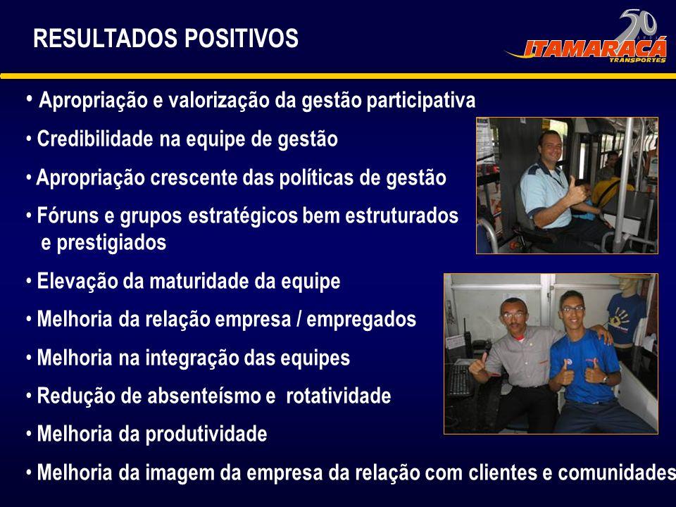 RESULTADOS POSITIVOS Apropriação e valorização da gestão participativa Credibilidade na equipe de gestão Apropriação crescente das políticas de gestão