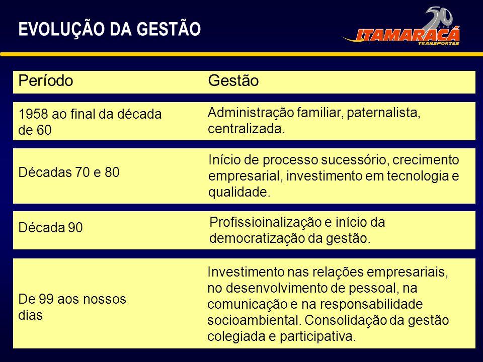 A ITAMARACÁ NO RUMO DA RSE PASSOS: 1.Associação: Ethos / AEC (99/2001).