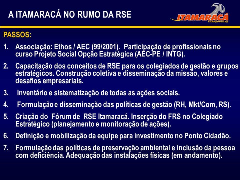 A ITAMARACÁ NO RUMO DA RSE PASSOS: 1.Associação: Ethos / AEC (99/2001). Participação de profissionais no curso Projeto Social Opção Estratégica (AEC-P