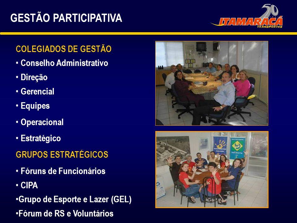 GESTÃO PARTICIPATIVA COLEGIADOS DE GESTÃO Conselho Administrativo Direção Gerencial Equipes Operacional Estratégico GRUPOS ESTRATÉGICOS Fóruns de Func