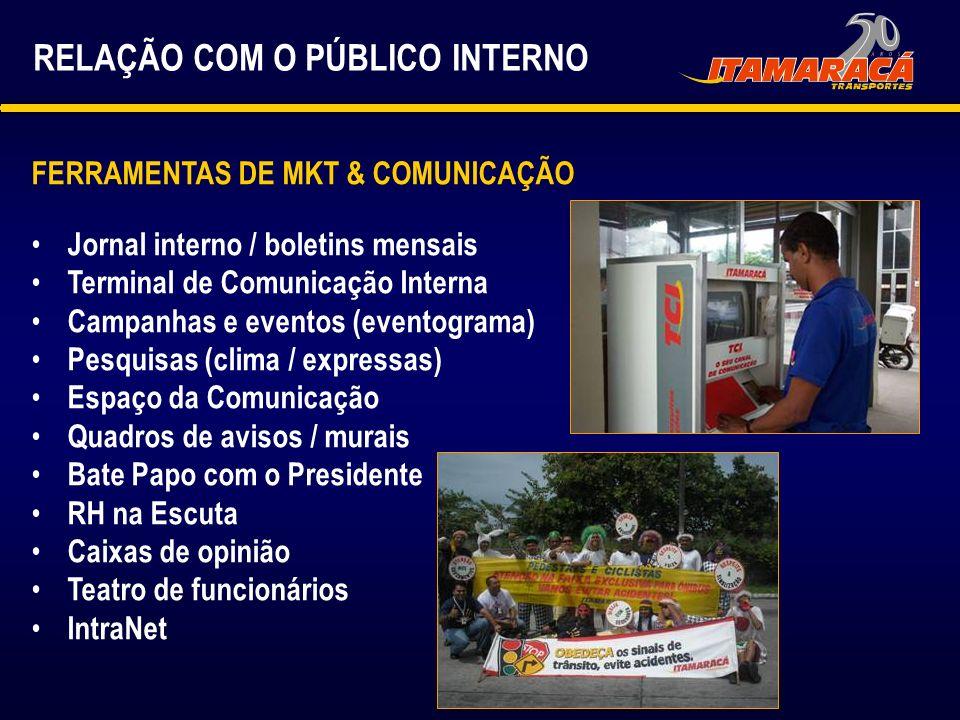 FERRAMENTAS DE MKT & COMUNICAÇÃO Jornal interno / boletins mensais Terminal de Comunicação Interna Campanhas e eventos (eventograma) Pesquisas (clima