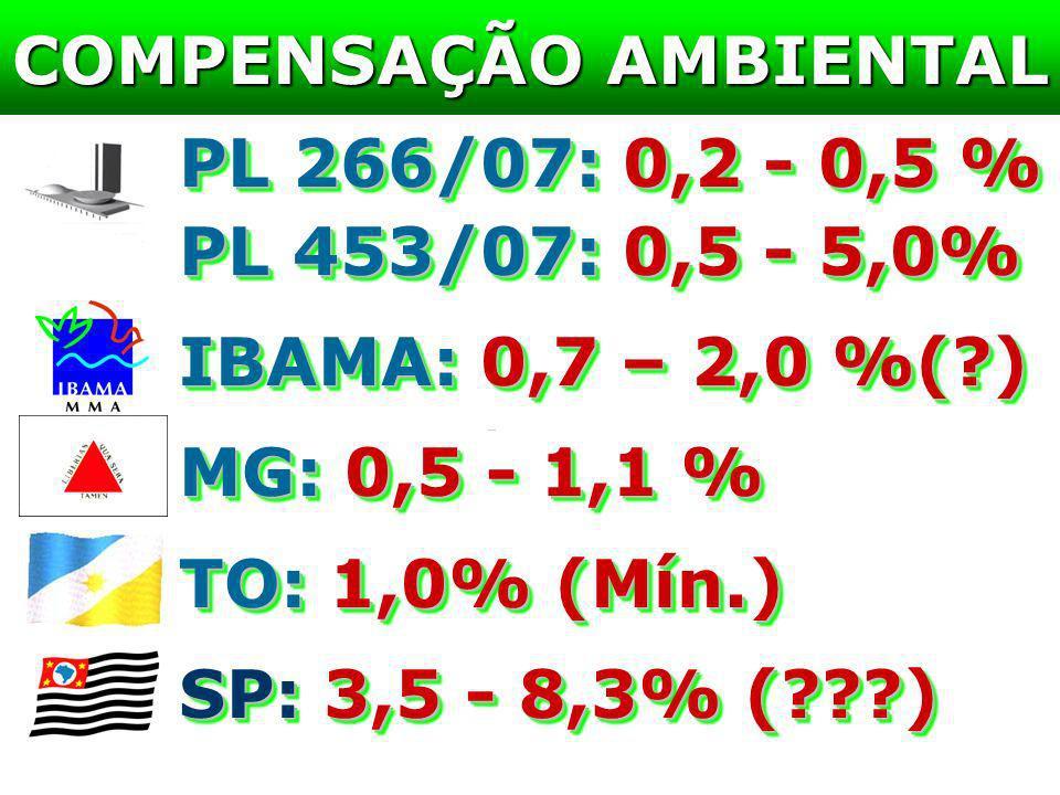COMPENSAÇÃO AMBIENTAL PL 266/07: 0,2 - 0,5 % PL 453/07: 0,5 - 5,0% IBAMA: 0,7 – 2,0 %(?) MG: 0,5 - 1,1 % TO: 1,0% (Mín.) SP: 3,5 - 8,3% (???) PL 266/0