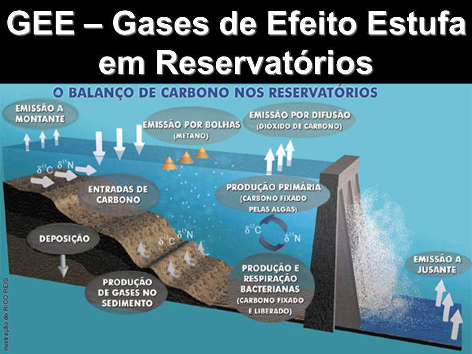 GEE – Gases de Efeito Estufa em Reservatórios