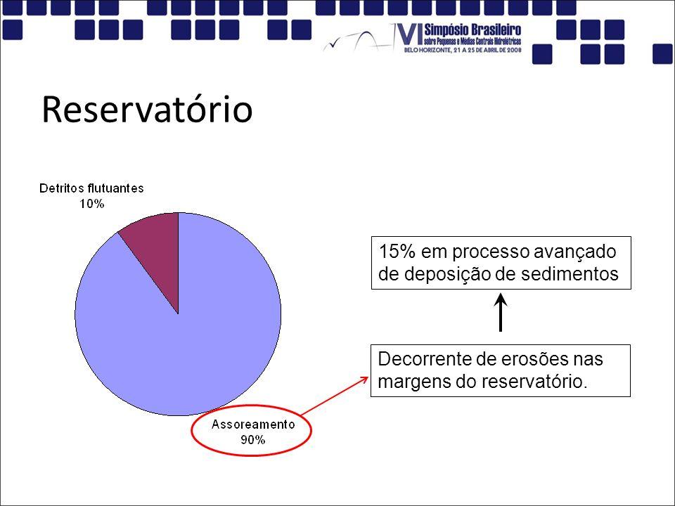 Reservatório Decorrente de erosões nas margens do reservatório. 15% em processo avançado de deposição de sedimentos