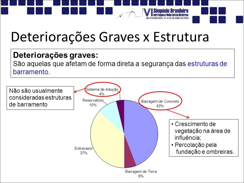 Deteriorações Graves x Estrutura Barragem de Concreto 43% Barragem de Terra 6% Extravasor 37% Reservatório 10% Sistema de Adução 4% Deteriorações grav