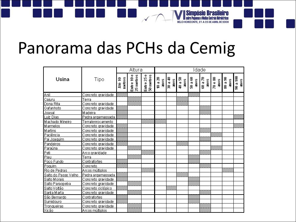 Metodologia 27 PCHs (Geração entre 1 e 30 MW); PCH Piau Seleção das deteriorações mais recorrentes e representativas Classificadas por: deterioração x estrutura; deterioração mais freqüente; percentual por estrutura; deteriorações graves x estrutura.