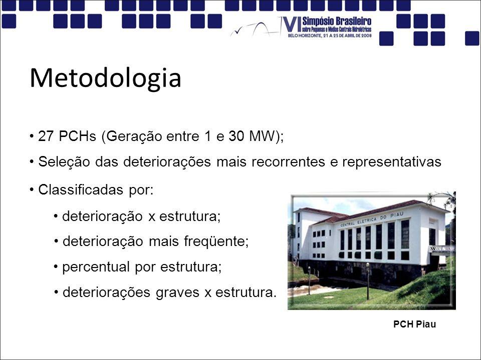 Metodologia 27 PCHs (Geração entre 1 e 30 MW); PCH Piau Seleção das deteriorações mais recorrentes e representativas Classificadas por: deterioração x