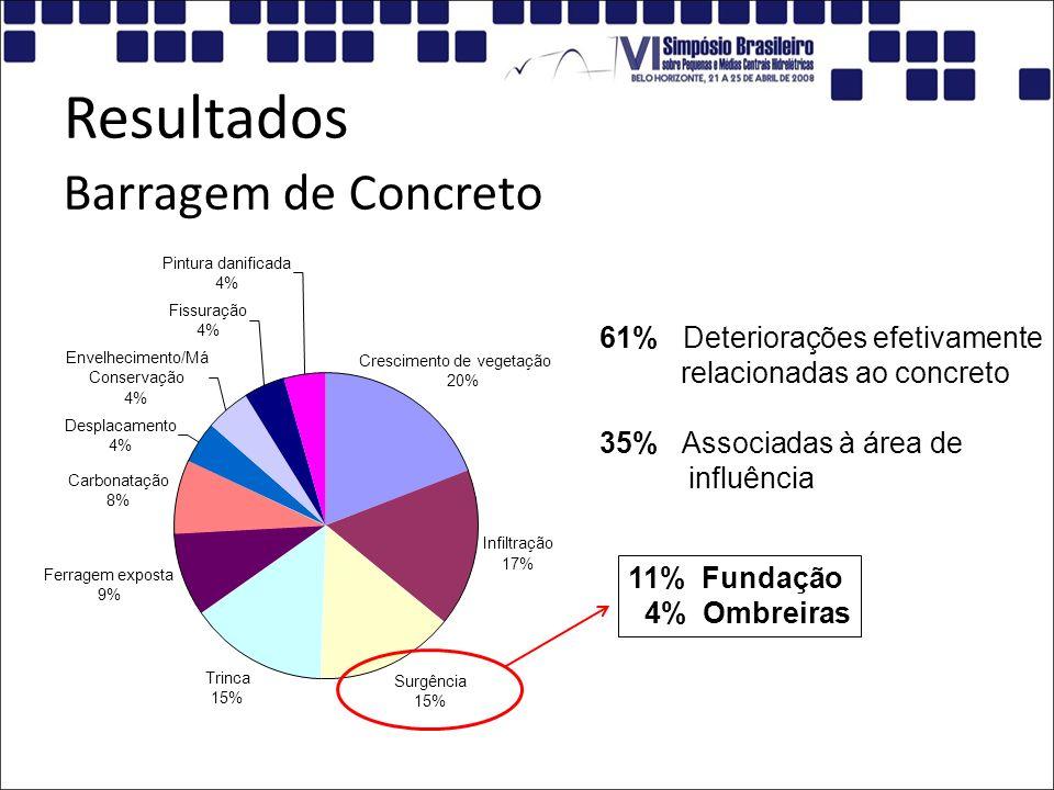 Resultados Crescimento de vegetação 20% Infiltração 17% Surgência 15% Trinca 15% Ferragem exposta 9% Carbonatação 8% Desplacamento 4% Envelhecimento/M