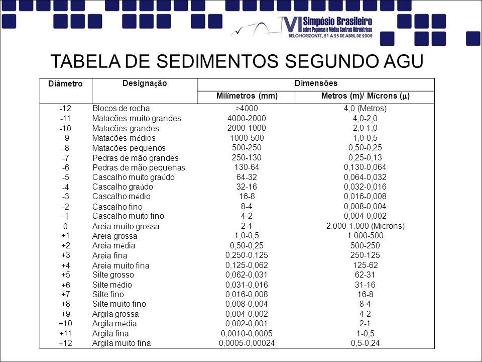 Diâmetro Designa ç ão Dimensões Mil í metros (mm) Metros (m)/ M í crons ( ) -12Blocos de rocha>40004,0 (Metros) -11Matacões muito grandes4000-20004,0-