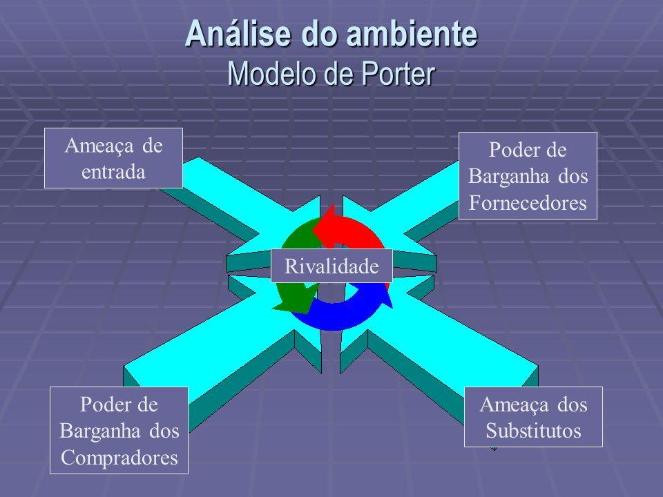 Modelo de Porter Ameaça de entrada Rivalidade Poder de Barganha dos Compradores Poder de Barganha dos Fornecedores Ameaça dos Substitutos Análise do a