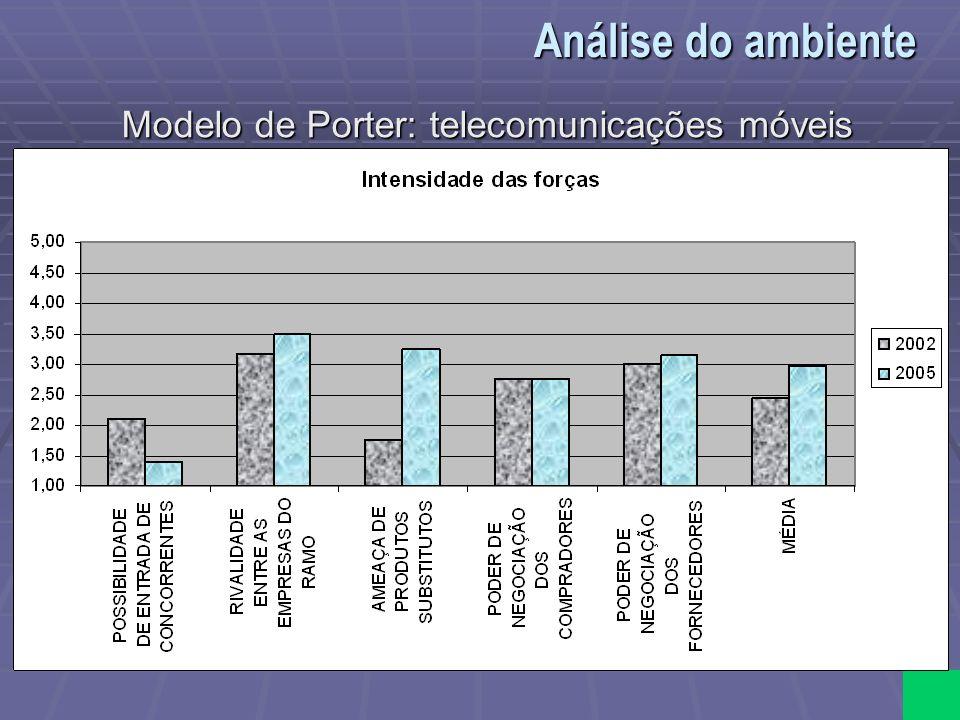 Modelo de Porter: telecomunicações móveis Análise do ambiente